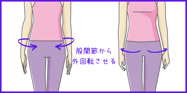 股関節から外回転する